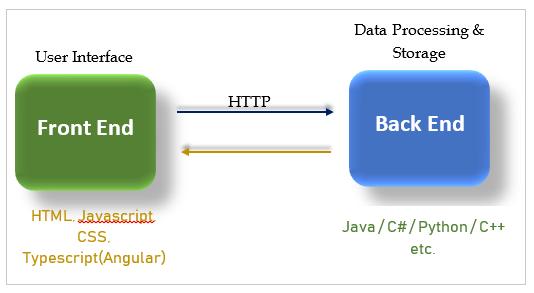 Angular application architecture