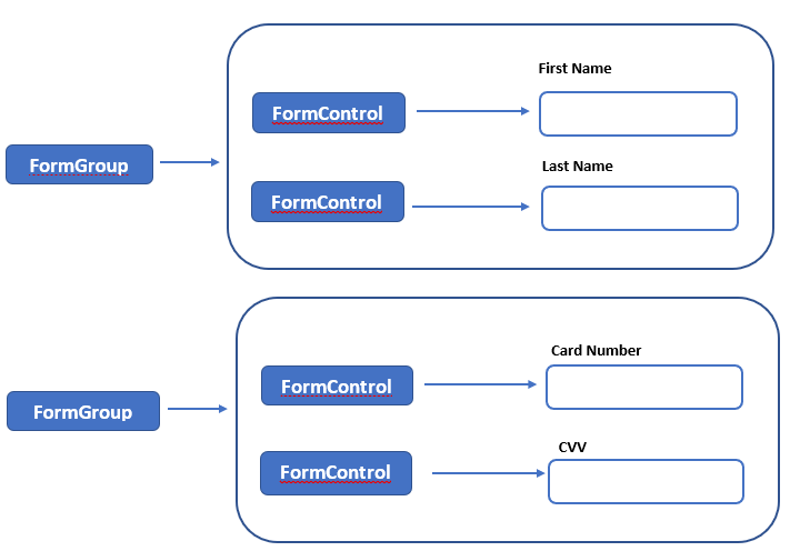 FormGroup and FormControl objects
