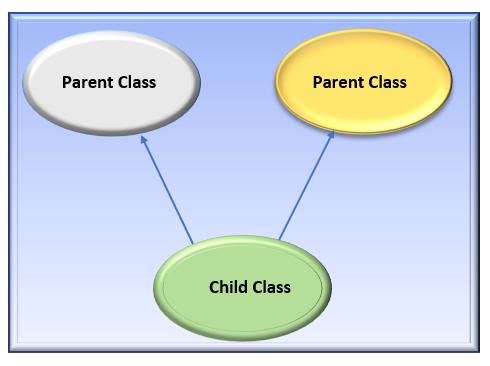 multiple inheritance concept