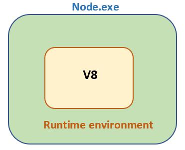 node runtime environment