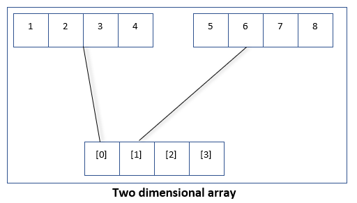 Two dimensional array example