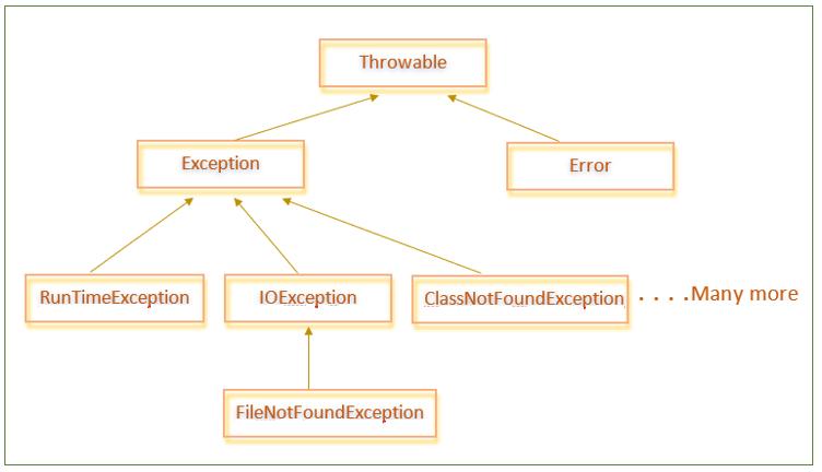 exception hierarchy in java