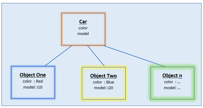 instance variables in memory java