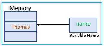 variable declaration in go