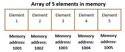 Golang array allocation in memory