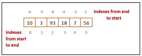 array element indexes