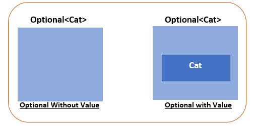 Optional with and without value