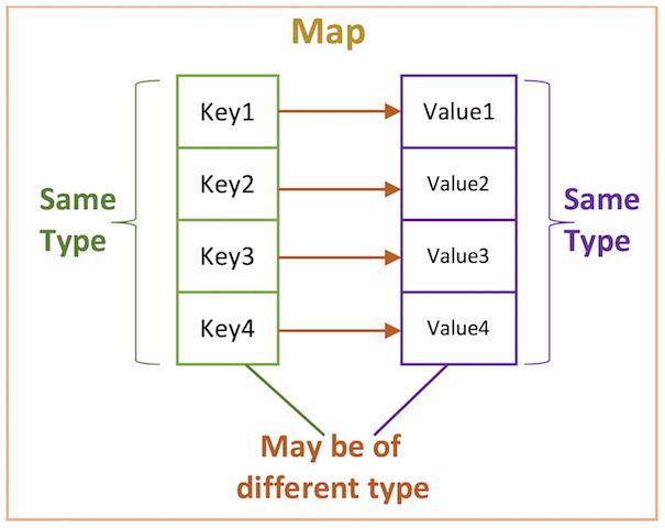 Maps representation in Golang