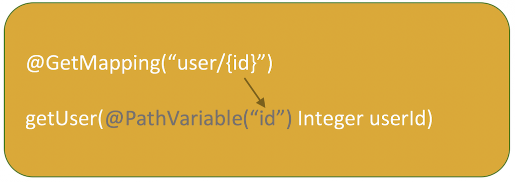 @PathVariable annotation example