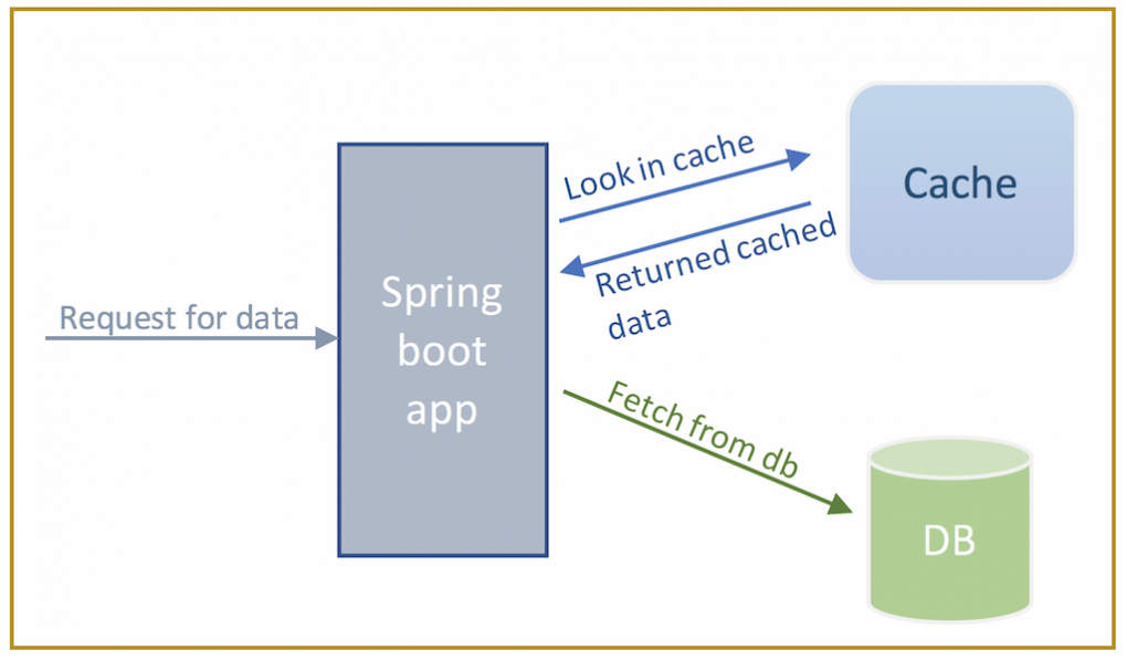 Spring boot caching flow