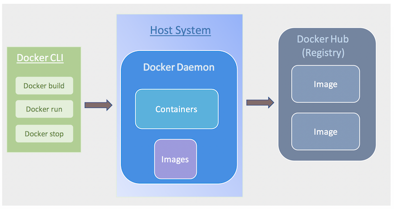 Docker ecosystem-CLI, host,images,containers and registry