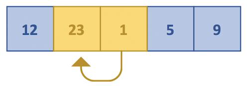 Java Insertion sort - Logic