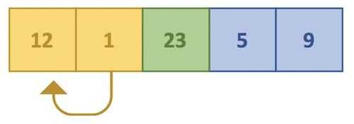 Java Insertion sort - Step 3