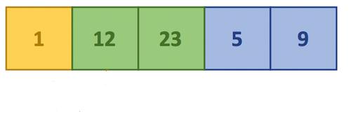 Java Insertion sort - Step 4