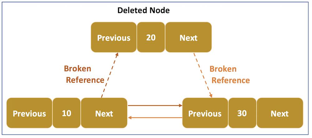 remove element from Java LinkedList