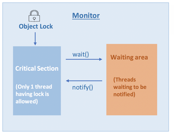 java monitor and lock in java