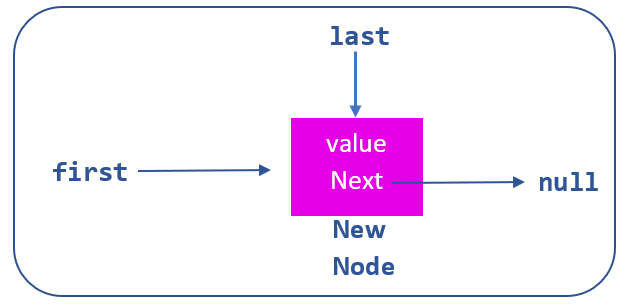 add new node to empty linked list