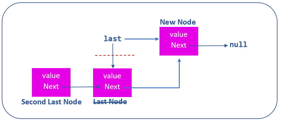 add new node to end of linked list