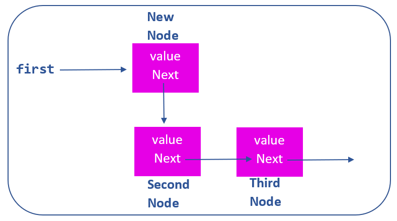 add new node to non-empty linked list
