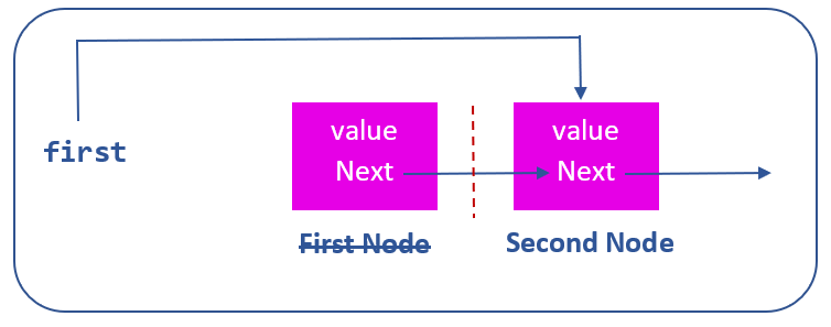 removing first node of linked list