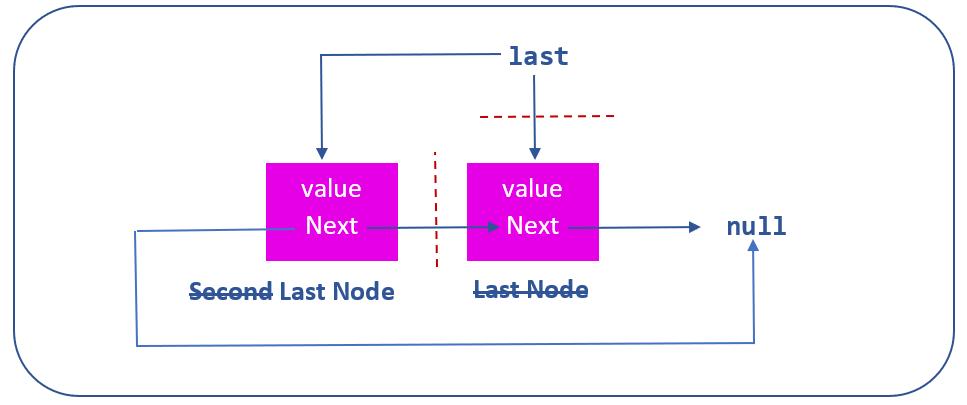 removing last node of linked list